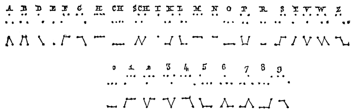 steinheil-code