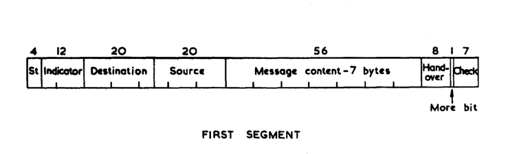 packet layout